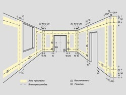 Основные правила электромонтажа электропроводки в помещениях в Элисте. Электромонтаж компанией Русский электрик